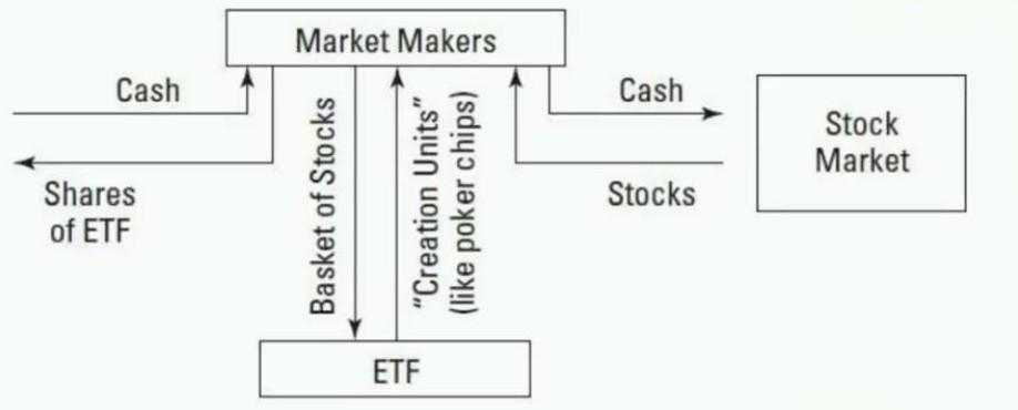 Схема работы ETF фондов